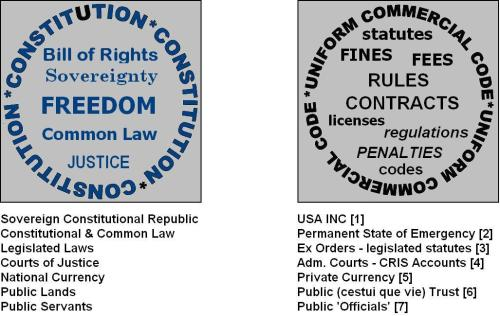 Constitution vs UCC - lists
