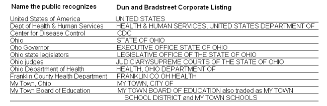dun and bradstreet corporate listings